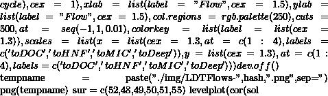 """cycle),cex=1),                xlab=list(label=""""Flow"""",cex=1.5),                ylab=list(label=""""Flow"""",cex=1.5),                col.regions=rgb.palette(250),                cuts=500,                at=seq(-1,1,0.01),               colorkey = list(label=list(cex=1.3)),               scales=list(x=list(cex=1.3,                                   at=c(1:4),                                   labels=c('to DOC','to HNF', 'to MIC', 'to Deep')),                           y=list(cex=1.3),                            at=c(1:4),                            labels=c('to DOC','to HNF', 'to MIC', 'to Deep'))     )     dev.off()          tempname = paste(""""./img/LDTFlows-"""",hash,"""".png"""",sep='')     png(tempname)     sur = c(52,48,49,50,51,55)     levelplot(cor(sol"""